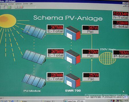 Solaranlage - nicht nur für Mähroboter